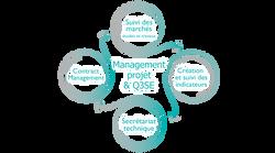 Management projet
