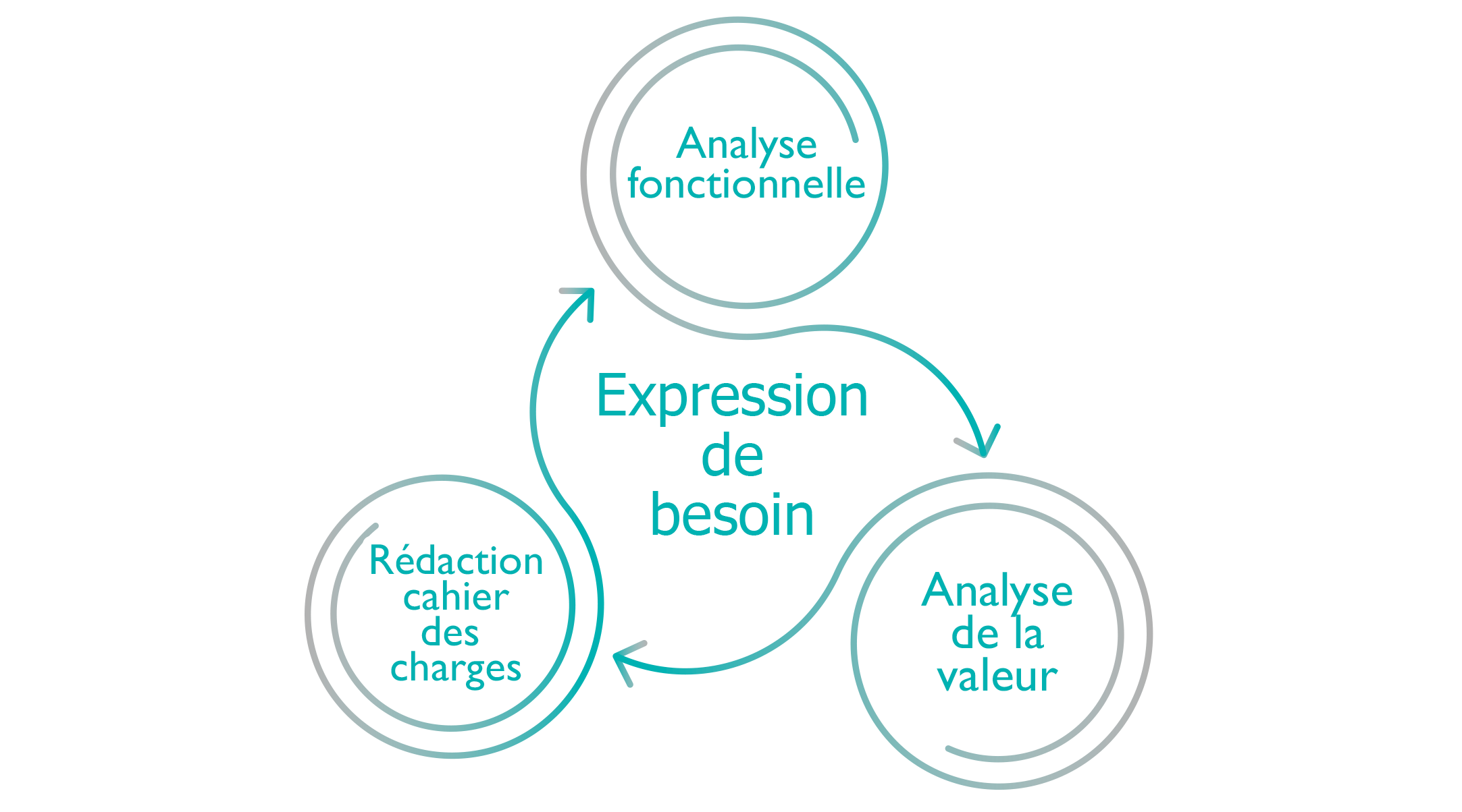 Expression de besoin