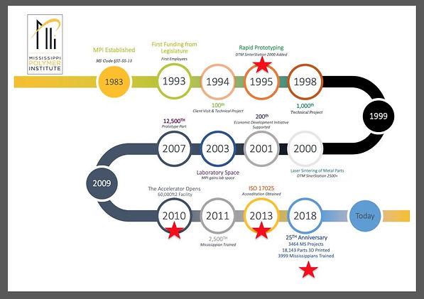 MPI timeline.JPG