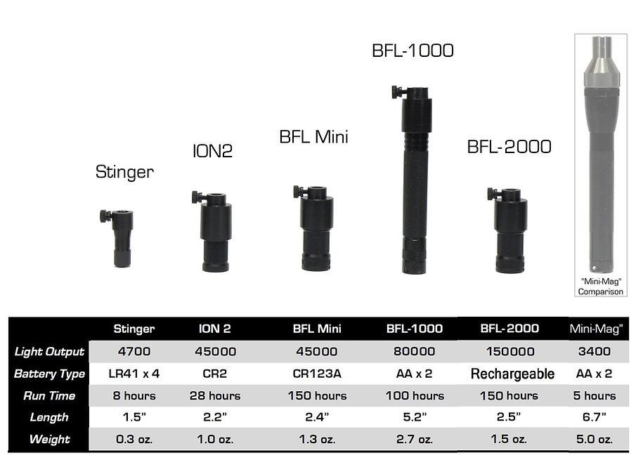 Light Source comparison chart Ver6_19 -