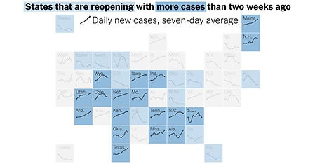 Most States That Are Reopening Fail to Meet White House Guidelines