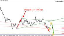 Паритет по EUR/USD  уже скоро