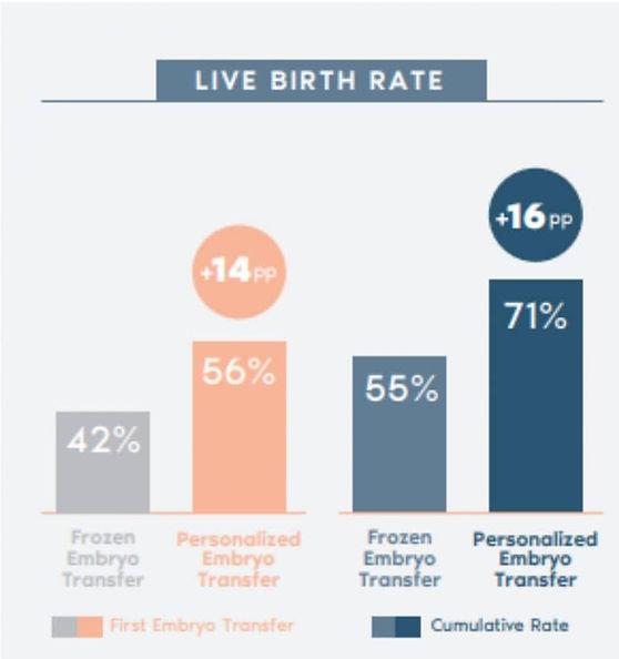 อัตราการตั้งครรภ์และอัตราการคลอดมีชีพ-76