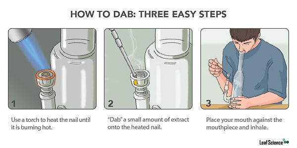 How To Dab, Dabbing, Smoking Concentrates