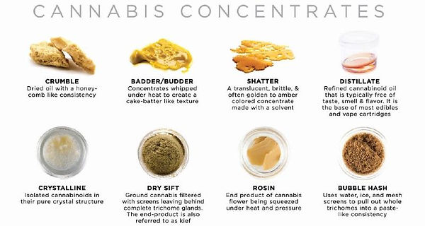 Concentrates, Rosin, Dry sift, Distillate, Shatter, Budder, Crumble, How to Dab, Types of concentrate, THC, Marijuana