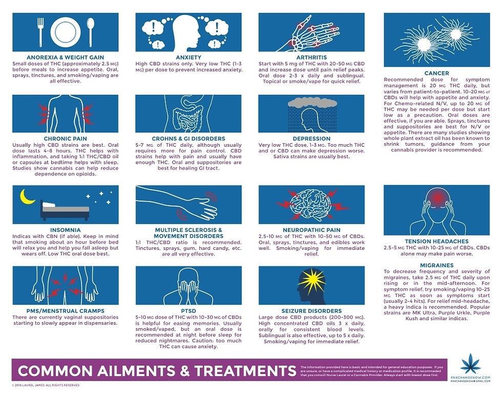 Insomnia, Headaches, Cannabis, Arthritis, Anxiety, Anorexia, Chronic Pain, CBD, THC, Pain, PTSD, Seizures, PMS, Cramps, stress, Relief, Relax,