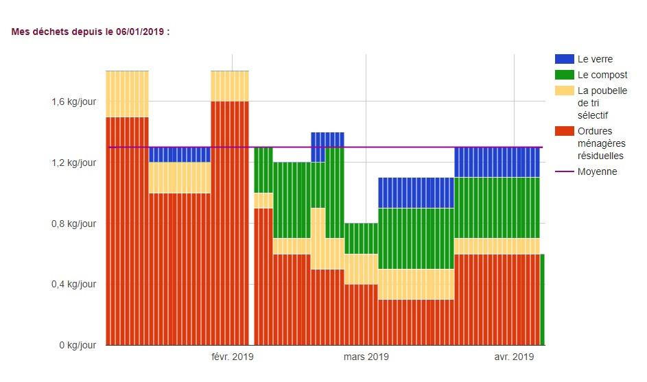 Graphique 3 mois zéro déchet
