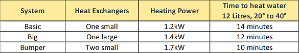 2kW table times.png