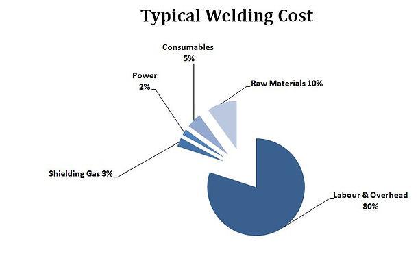 welding cost
