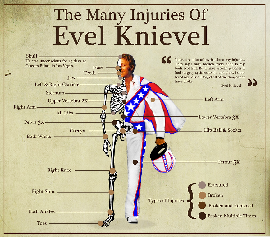 the-many-injuries-of-evel-knievel1.png