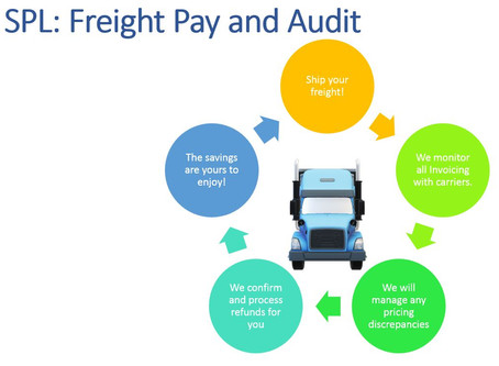 Freight Pay & Auditing - Why is it Important to Every Shipper Using LTL?