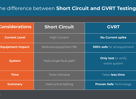GVRT Testing or Short circuit?