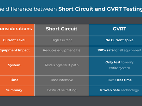 GVRT Testing or Short circuit?