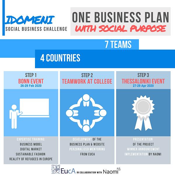IDOMENI - Infographics.png
