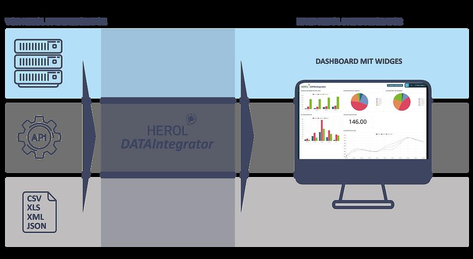 HEROL_DATAintegrator_Grafik.png