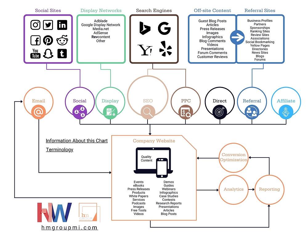 Internet Marketing Flowchart Ecosystem