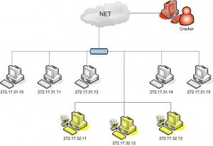 Protecting A Network Using Honey Pots
