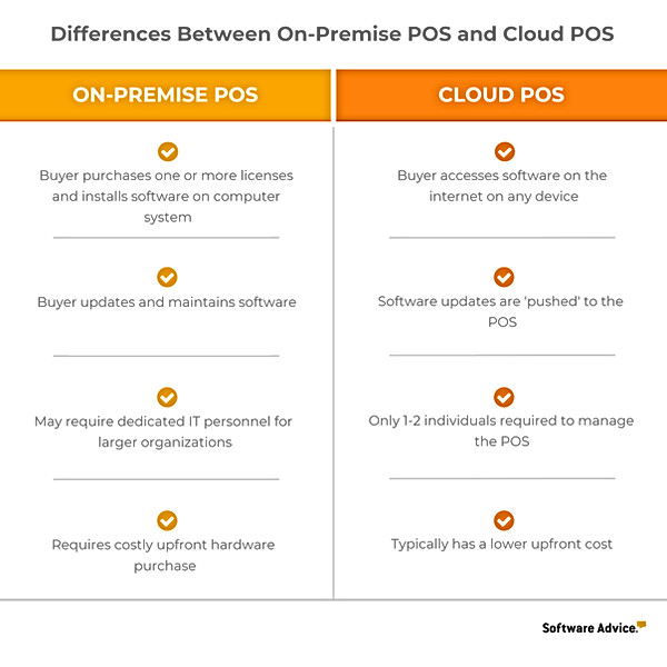 on-premise-vs-cloud-pos-software-compari