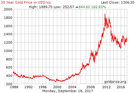 gold_30_year_o_usd.png