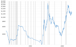 historical-gold-prices-100-year-chart-2017-09-19-macrotrends.png