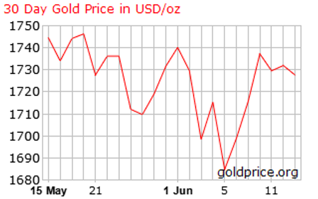 Gold spot will stay near the 1, 700$ USD