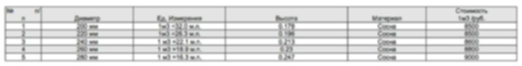 стоимость оцилиндрованного бревна, сборка сруба, цены на сруб, обрешетка, гидроизоляция кровли, пиломатериалы, комплектация домов и бань, цены на шлифовку и конопатку, гидроизоляция фундамента, антисептирование бревна, покраска стен