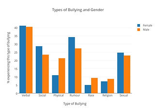 types-of-bullying-and-gender_edited.jpg