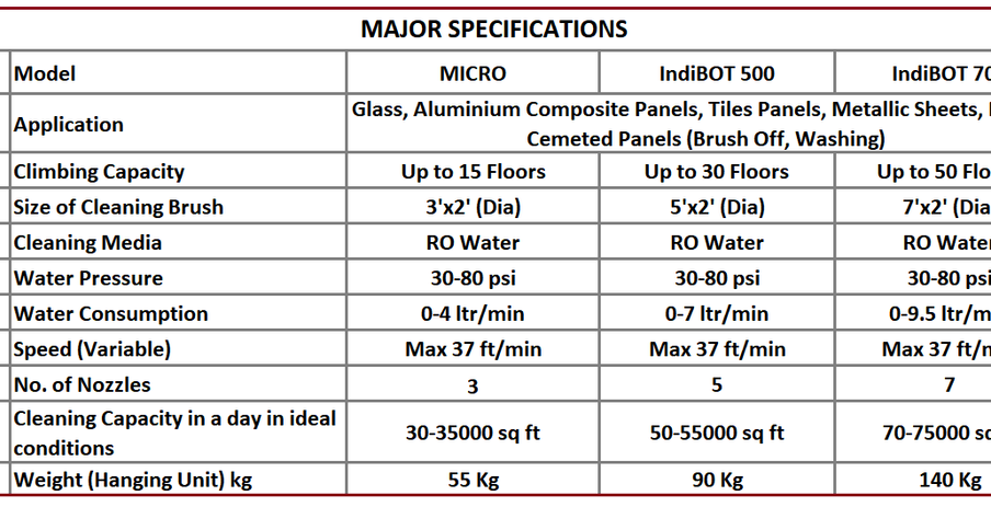 Specification of our facade cleaner