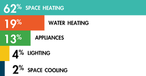 Graph of how much energy is taking up by space heating (63%)