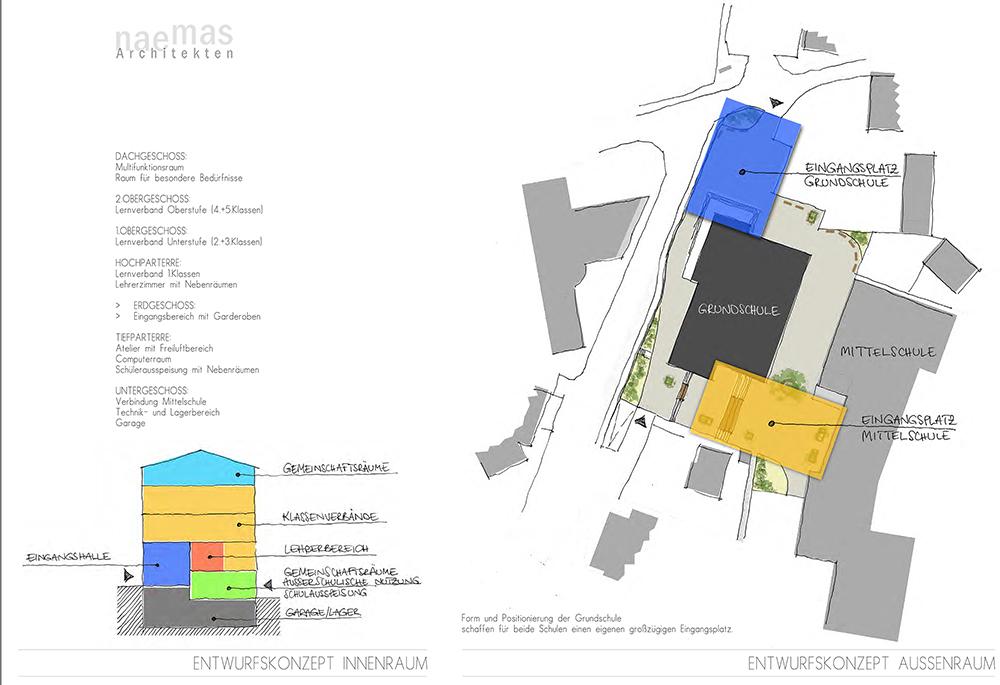 naemas Architekten - WETTBEWERB SCHULE - Sarnthein - Konzeptskizze