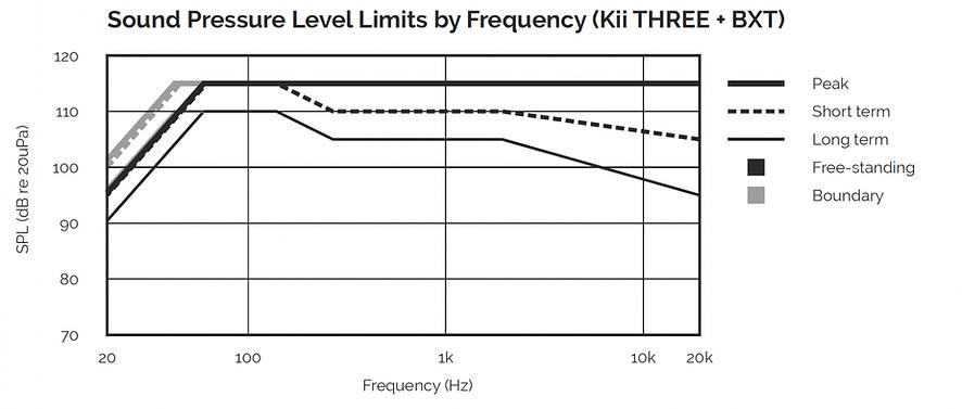 Niveau de pression acoustique des enceintes BXT