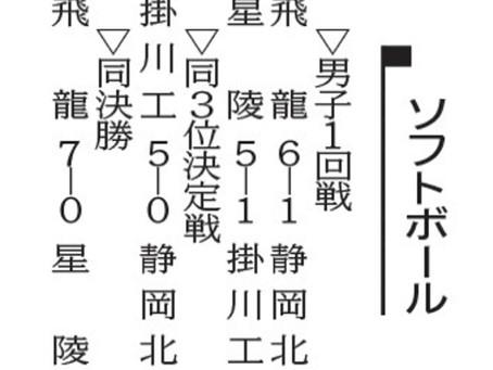7月20日 新聞掲載 男子ソフトボール代替大会 本校優勝!!