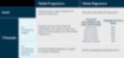 tabela-regressiva-progressiva-comparativ