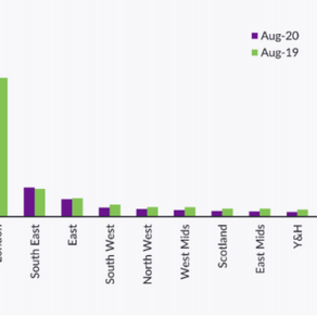 Q3 2020: Rental Market Report (Hometrack UK, 2020)