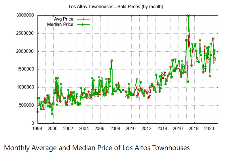 Monthly Avg Median Townhouse Price