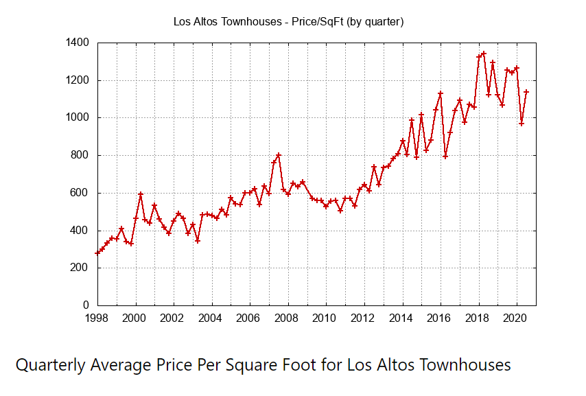 Quarterly Average Townhouse Price Per Sq Ft