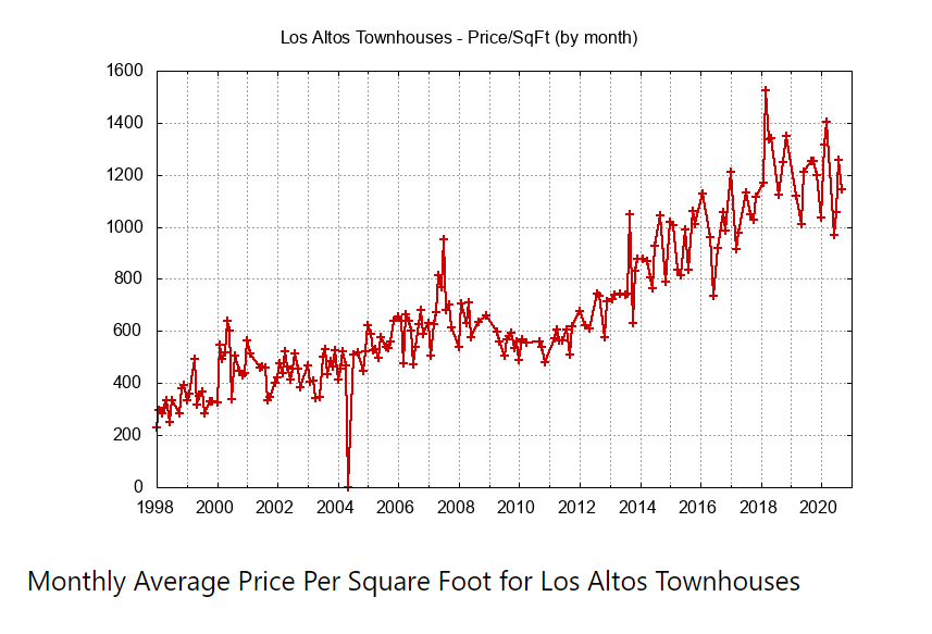 Monthly Average Townhouse Price Per Sq Ft