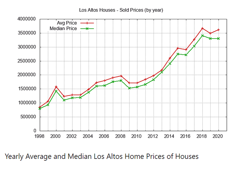 Yearly Avg Median House Prices