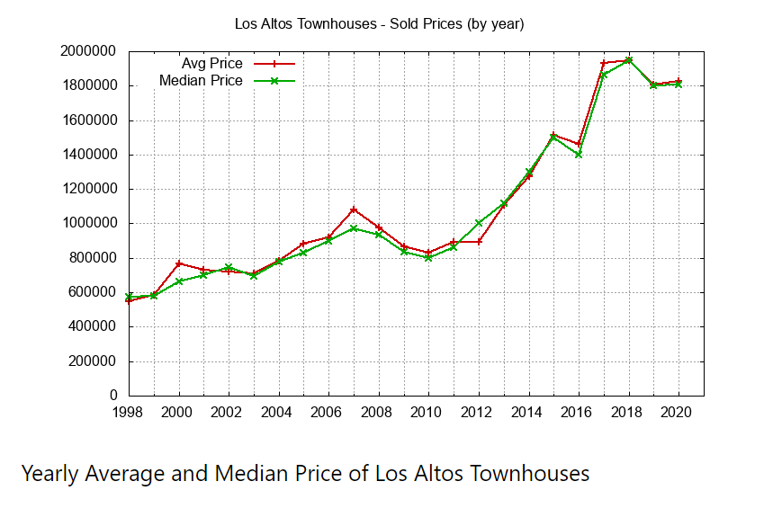Yearly Avg Median Townhouse Price