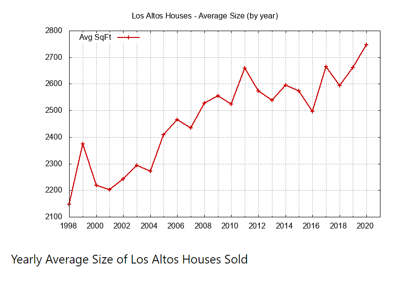 Yearly Average Size of Houses