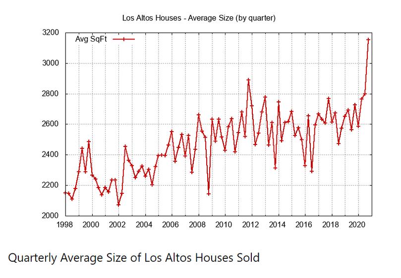 Quarterly Average Size of Houses