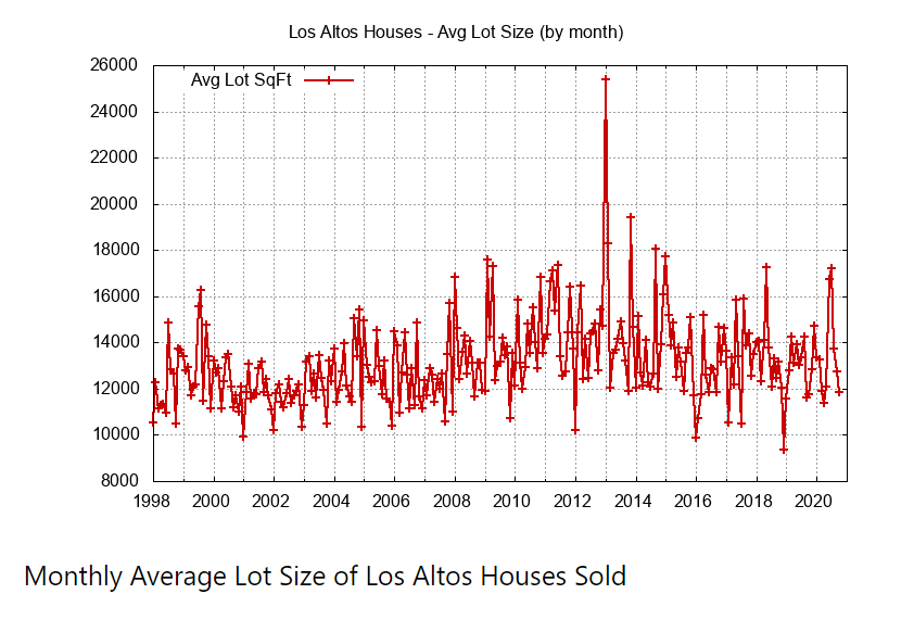 Monthly Average Lot Size