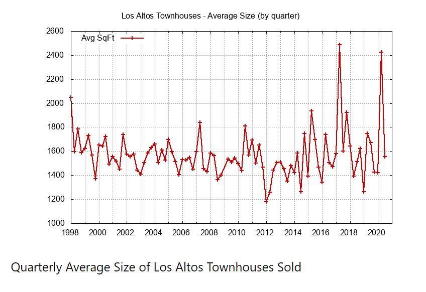 Quarterly Average Size of Townhouses