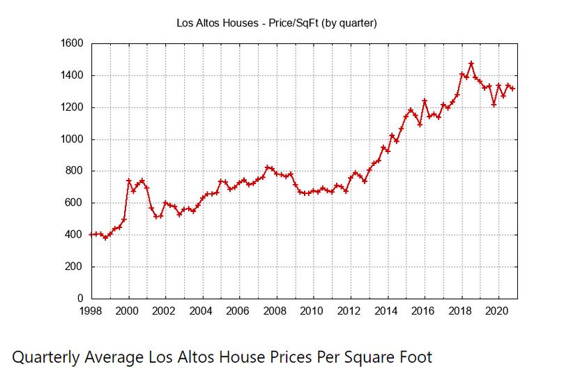 Quarterly Aerage House Per Sq Ft