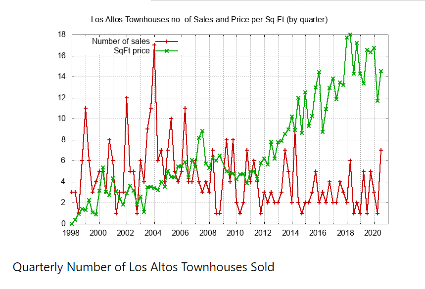 Quarterly Number of Townhouses Sold.