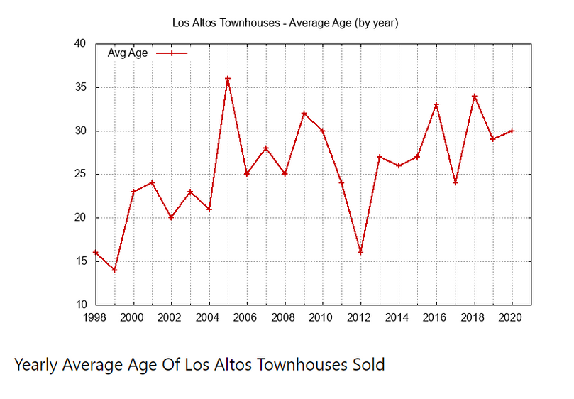 Yearly Average of Townhouses.