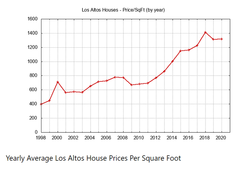 Yearly Average House Prices Per Sq Ft