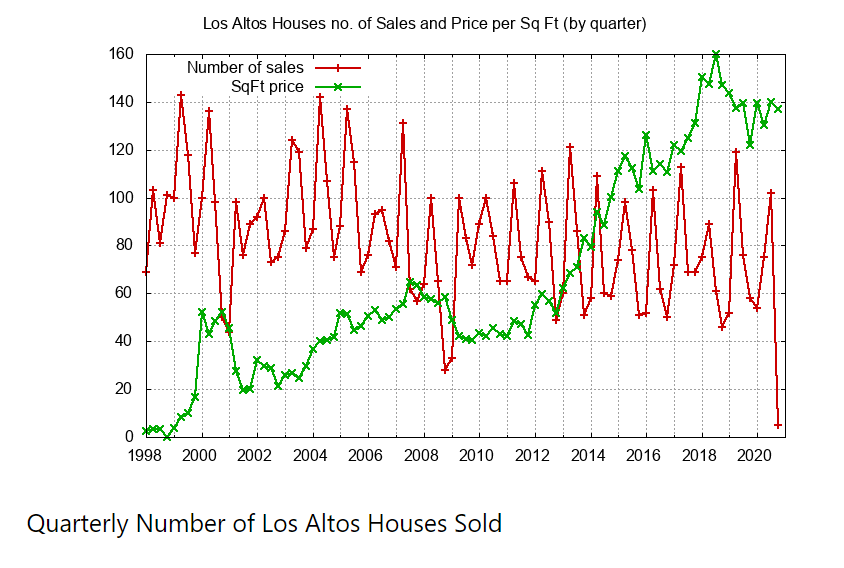 Quarterly Number of Houses Sold
