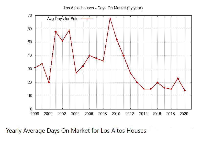 Yearly Average Days on Market.PNG