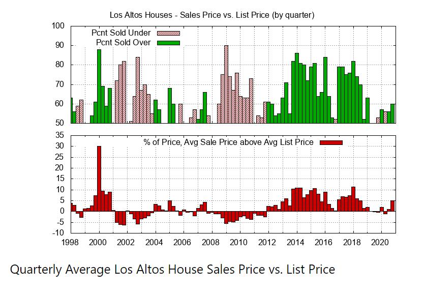 Quarterly Average Sales Price & List Price